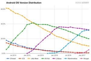 سهم نسخه های مختلف اندروید در دنیا